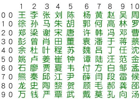 中国人の名前トップ100
