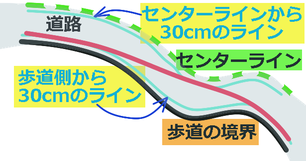 マラソン距離測定方法の実態は、かなりのアナログ手法だった。