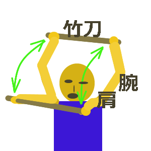 剣道の筋トレメニューを自宅で考えてみましょう。