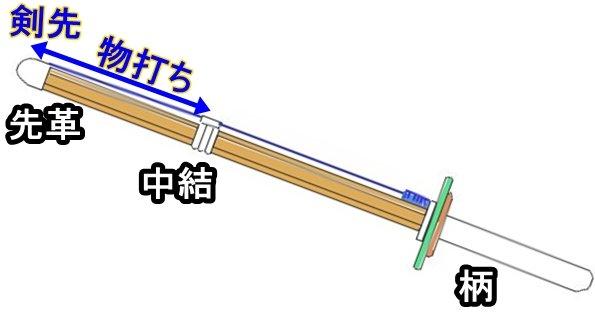 竹刀の物打ちとは何でしょうか?