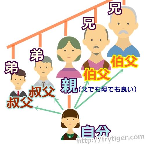 叔父さんと伯父さんの違いは?語源はなんだろう。