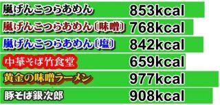 ラーメン花月嵐の本当のカロリー表!定番メニュー6品